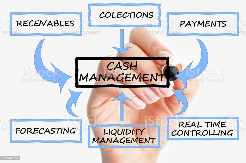 Cash flow management system stock photo