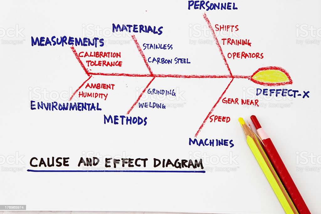 Cause and effect diagram in blue red and yellow pencil stock photo