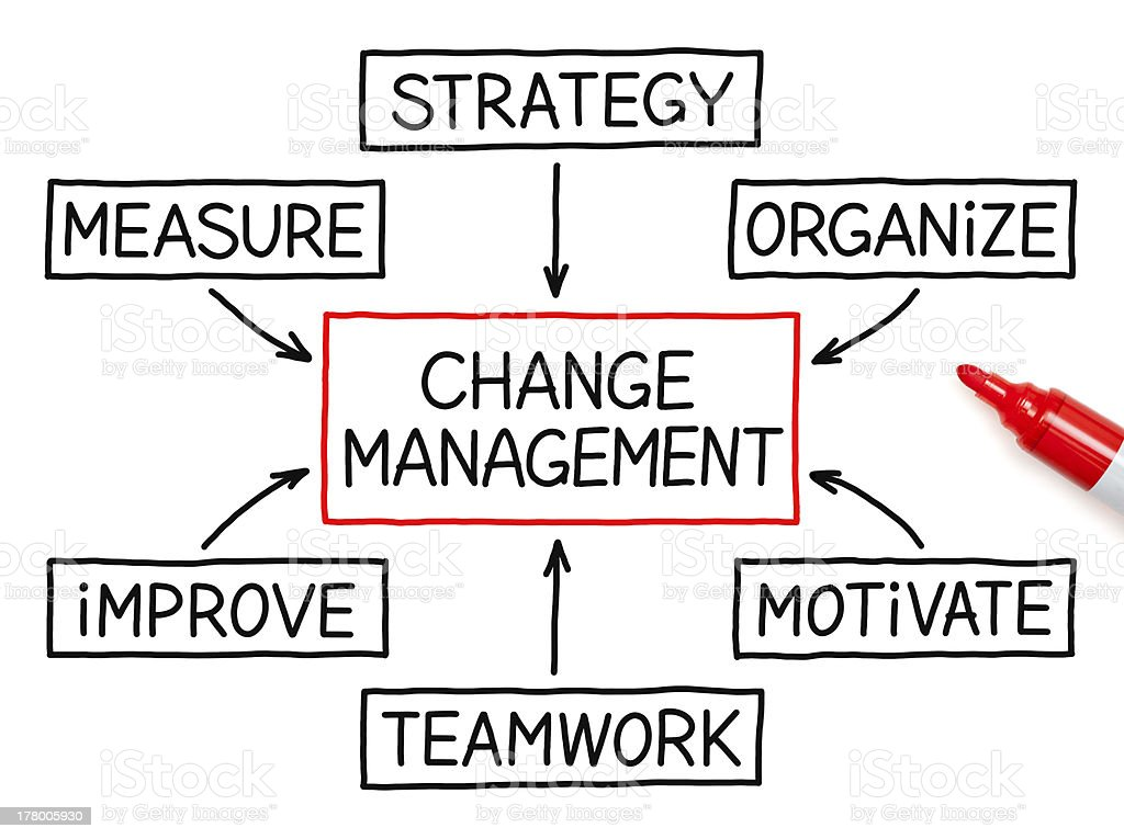 Change Management Flow Chart Marker royalty-free stock photo