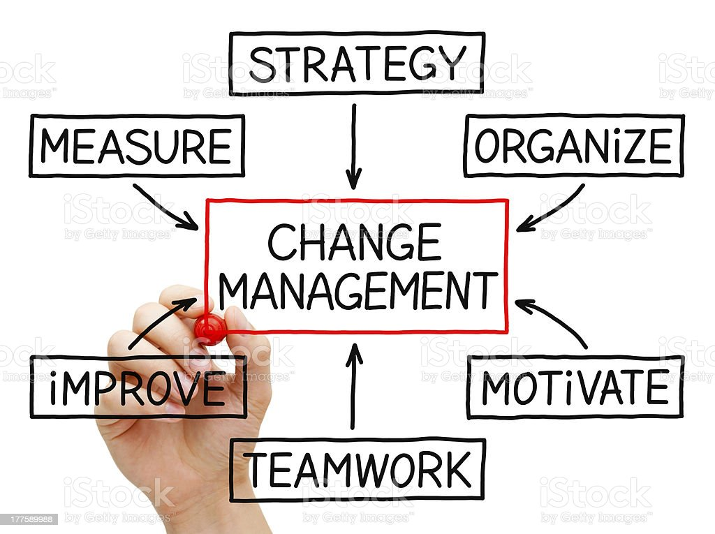 Change Management Flow Chart stock photo