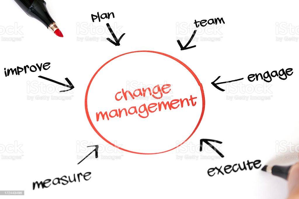 Change Management Process Diagram stock photo