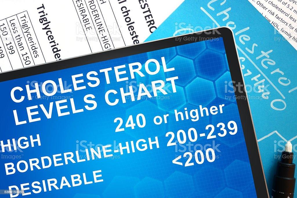 cholesterol levels chart stock photo