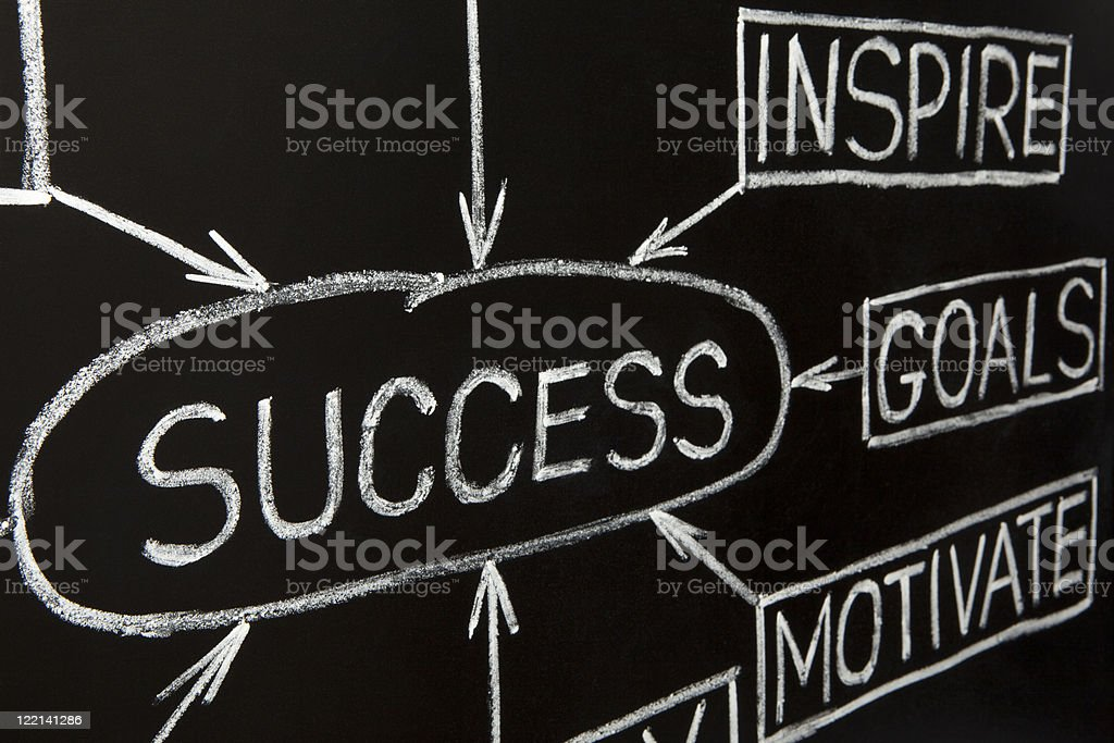 Closeup image of Success flow chart on a blackboard royalty-free stock photo
