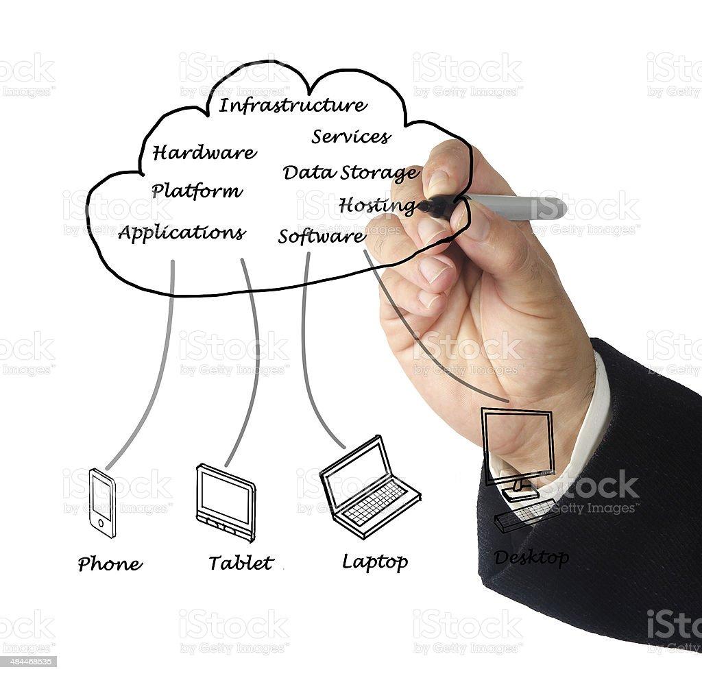 Cloud computing royalty-free stock photo
