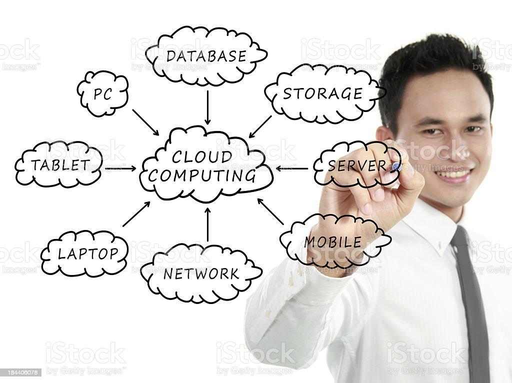 Cloud Computing schema on the whiteboard stock photo