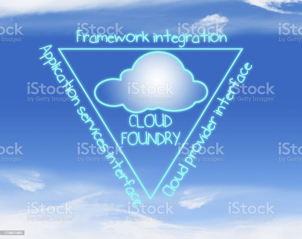 Cloud Foundry concept royalty-free stock photo