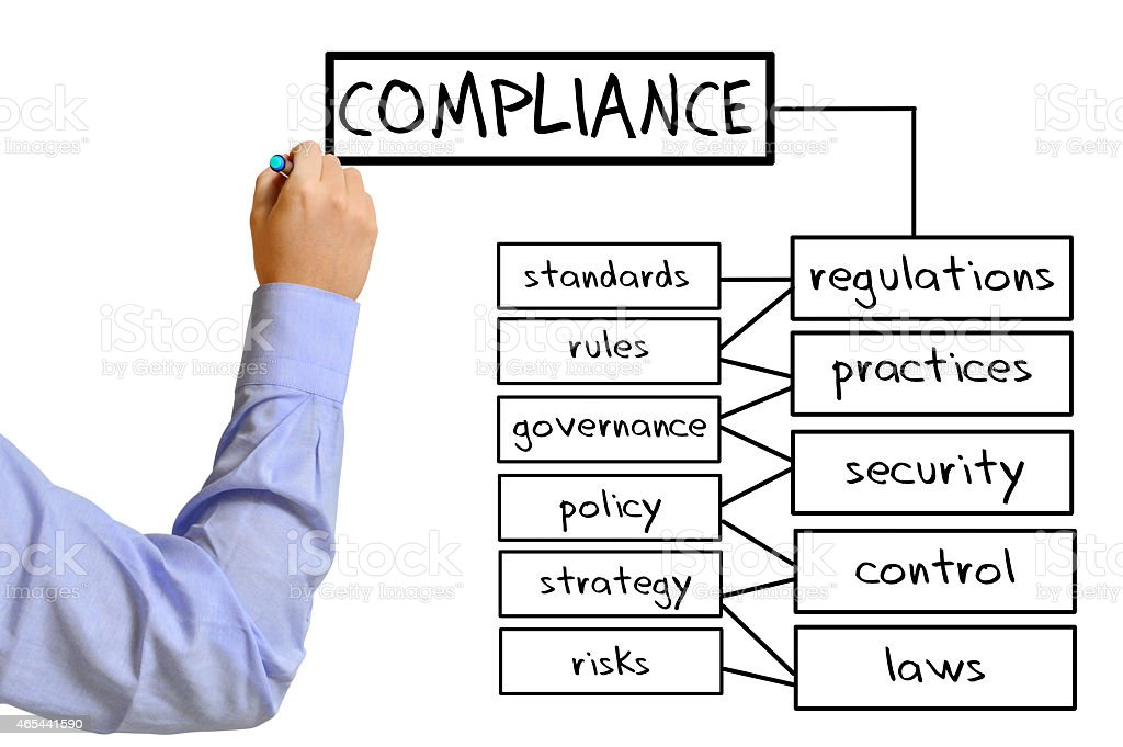 Compliance (Click for more) stock photo