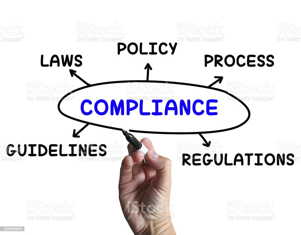 Compliance Diagram Means Obeying Rules And Guidelines stock photo