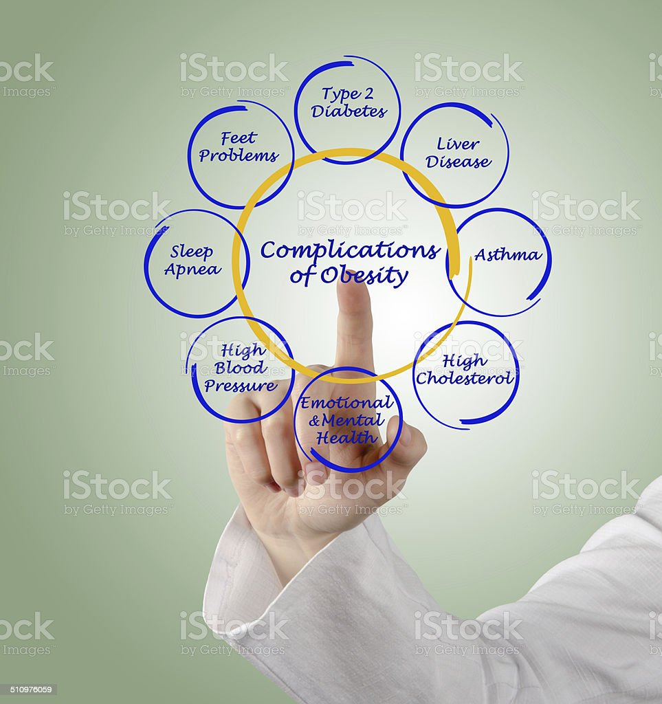 Complications of Obesity stock photo