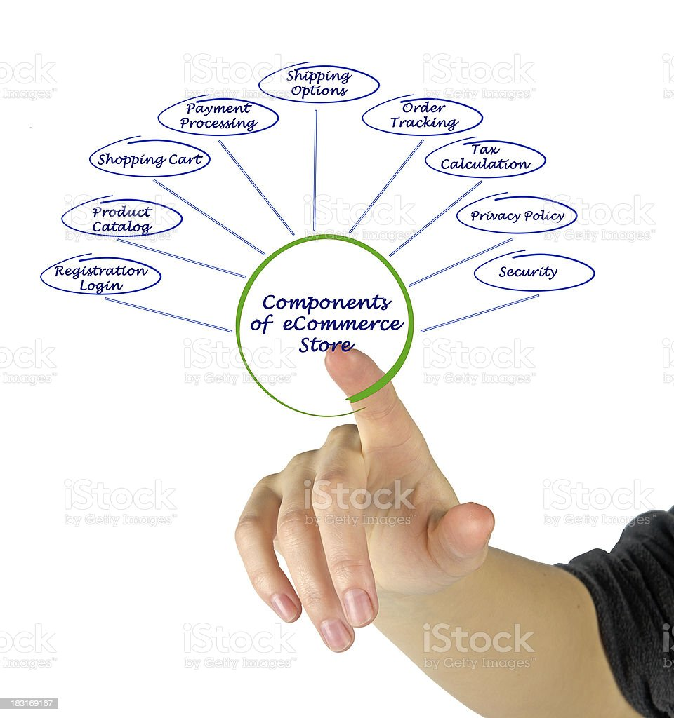 Components of eStore royalty-free stock photo
