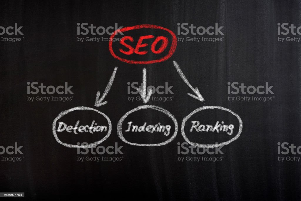 Components of SEO stock photo