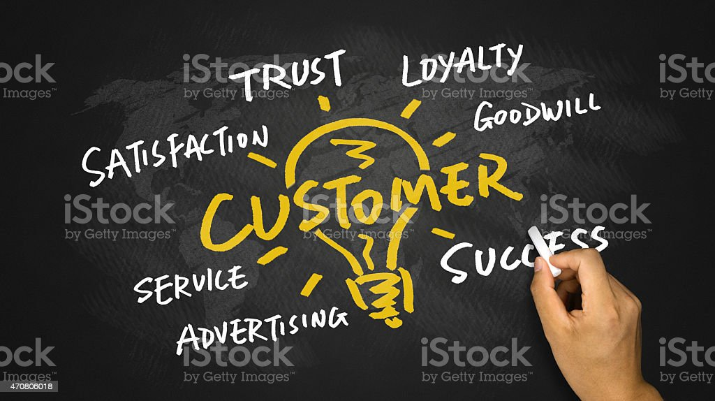 Conceptual drawing of CUSTOMER related ideas on a blackboard stock photo