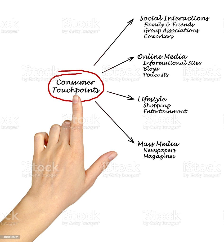 Consumer Touchpoints stock photo