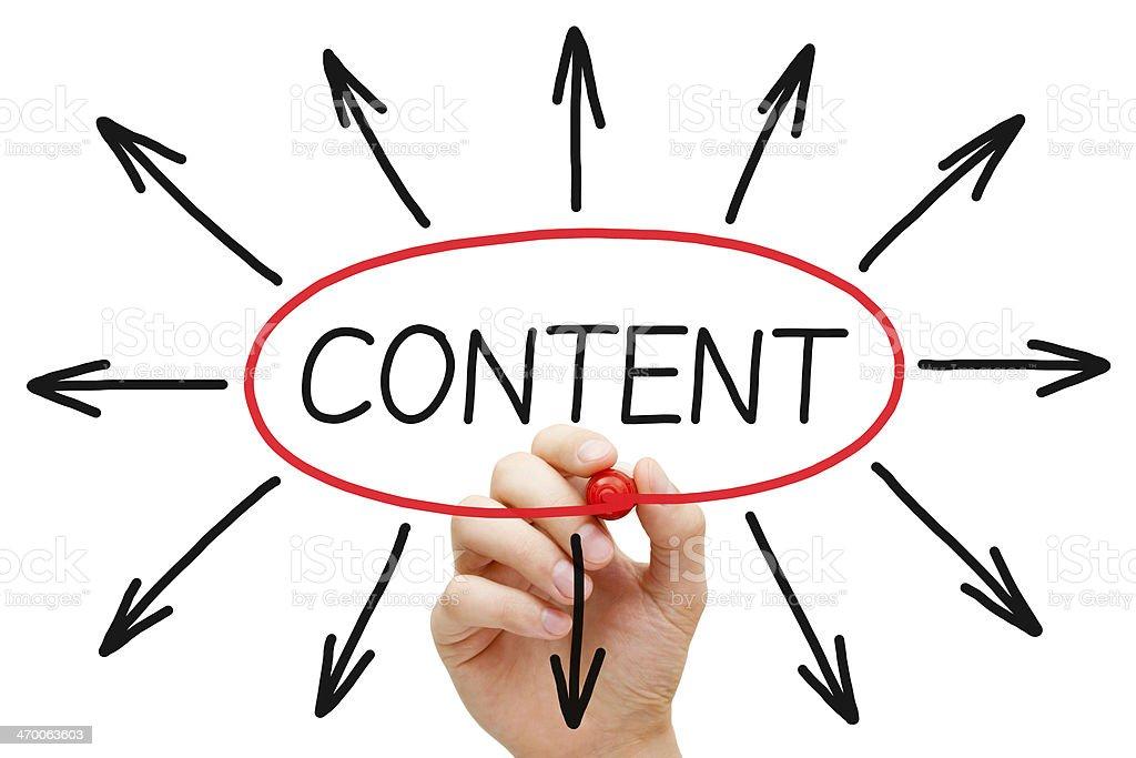 Content Arrows Concept stock photo