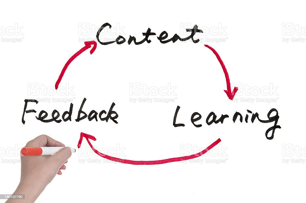 Content, learning and feedback royalty-free stock photo
