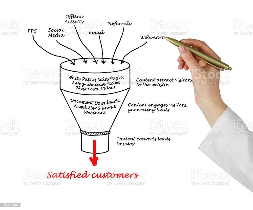 Content marketing stock photo