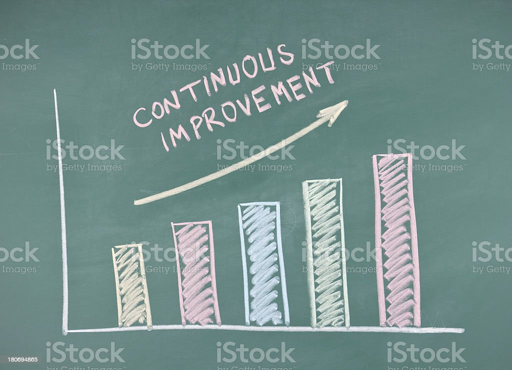 Continuous improvement flowchart stock photo