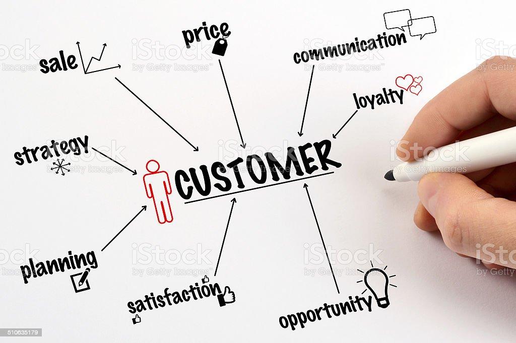 Customer Diagram (Click for more) stock photo