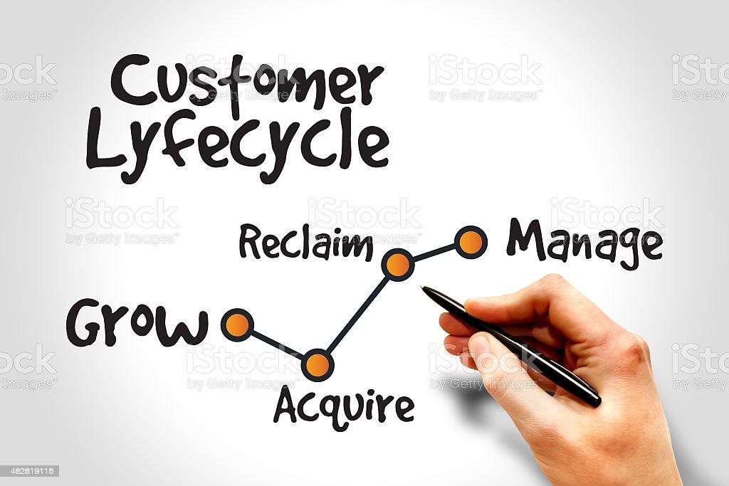 Customer life cycle stock photo