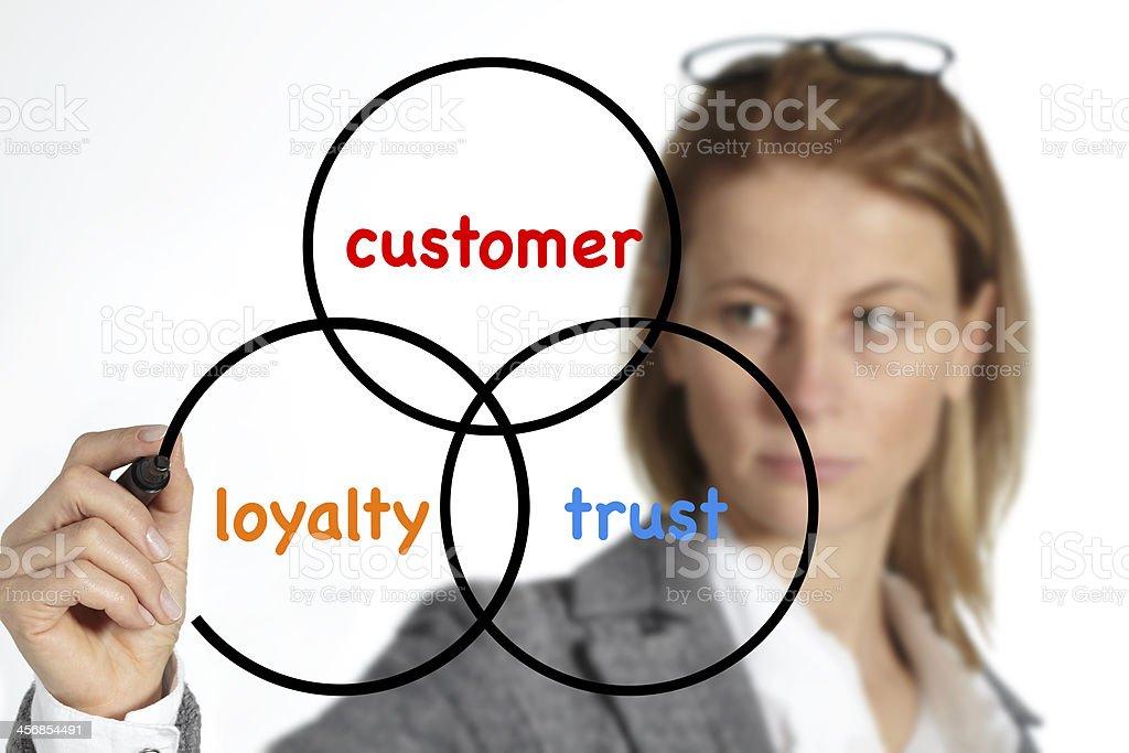 Customer, loyalty, trust royalty-free stock photo