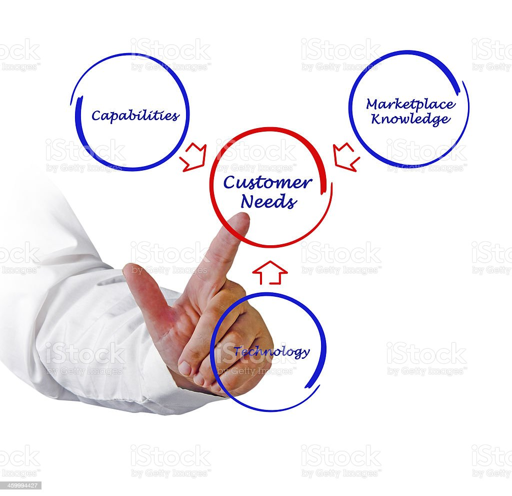 Customer needs royalty-free stock photo