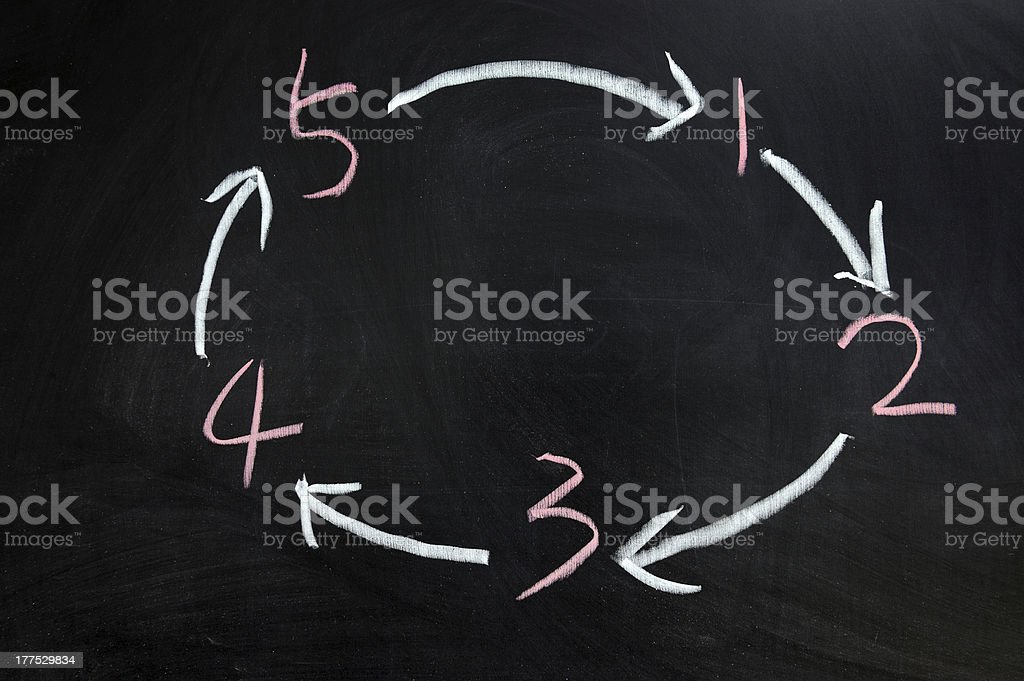 Cycle from one to five royalty-free stock photo