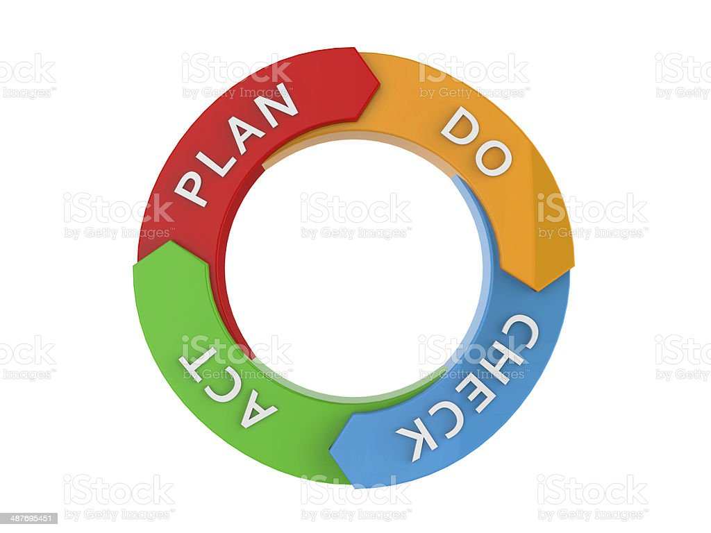 PDCA cycle stock photo