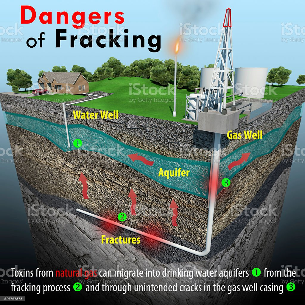 Dangers Of Fracking vector art illustration