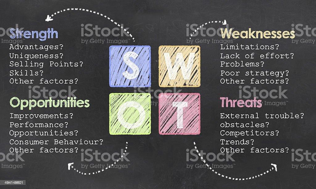 Definition on SWOT on Blackboard stock photo