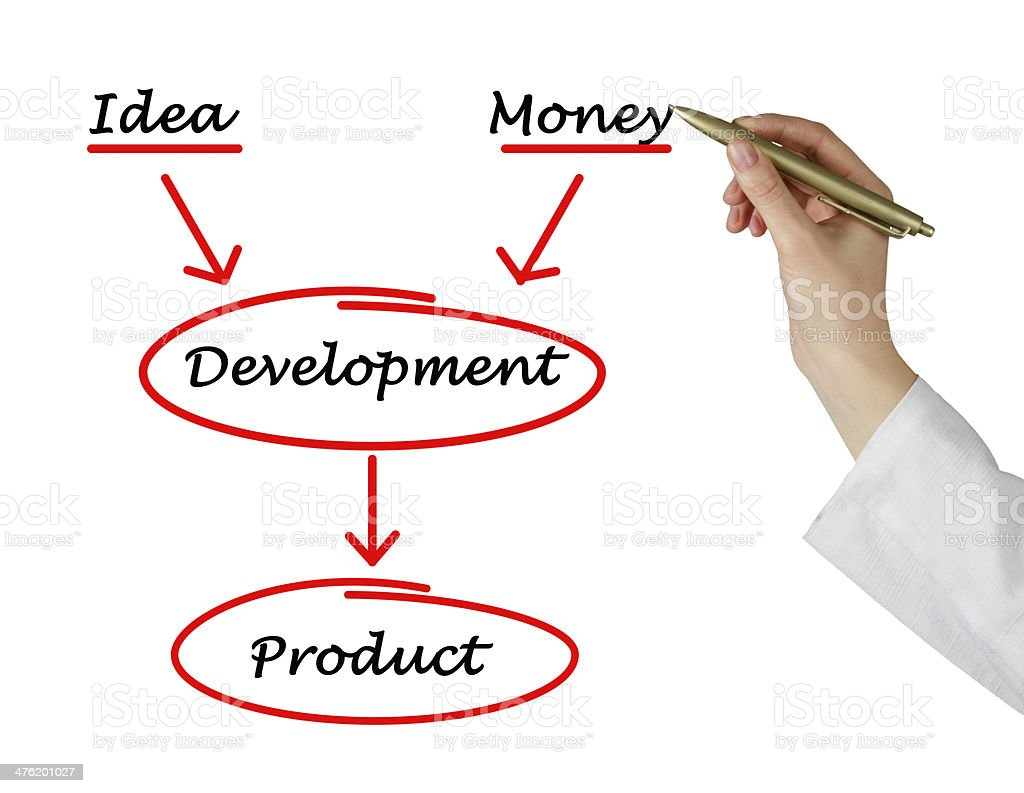 Development of product royalty-free stock photo