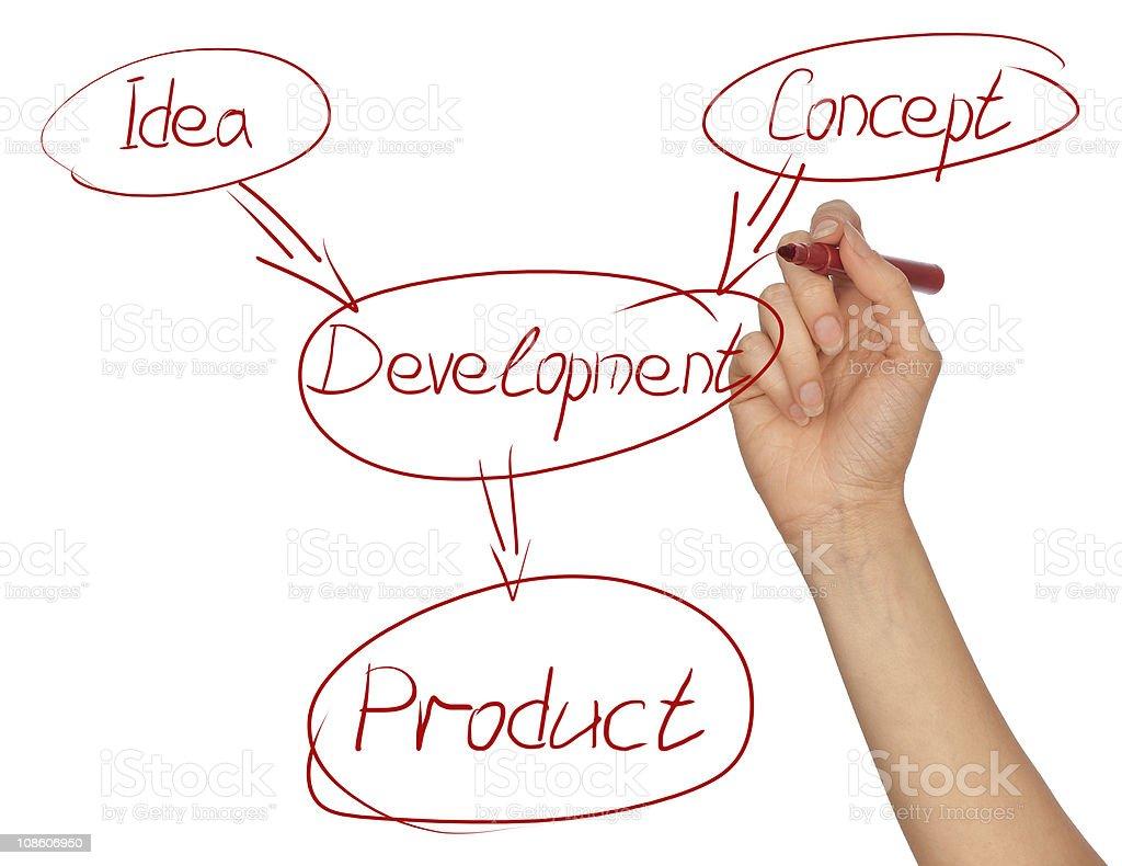 Development royalty-free stock photo