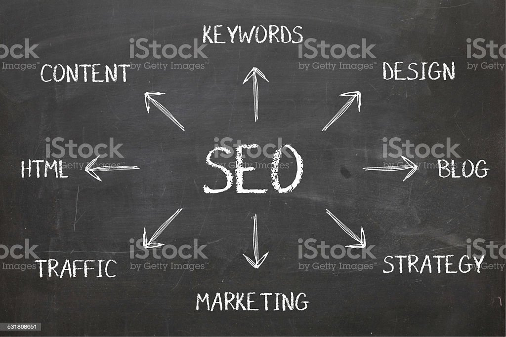 SEO Diagram Concept on Blackboard stock photo