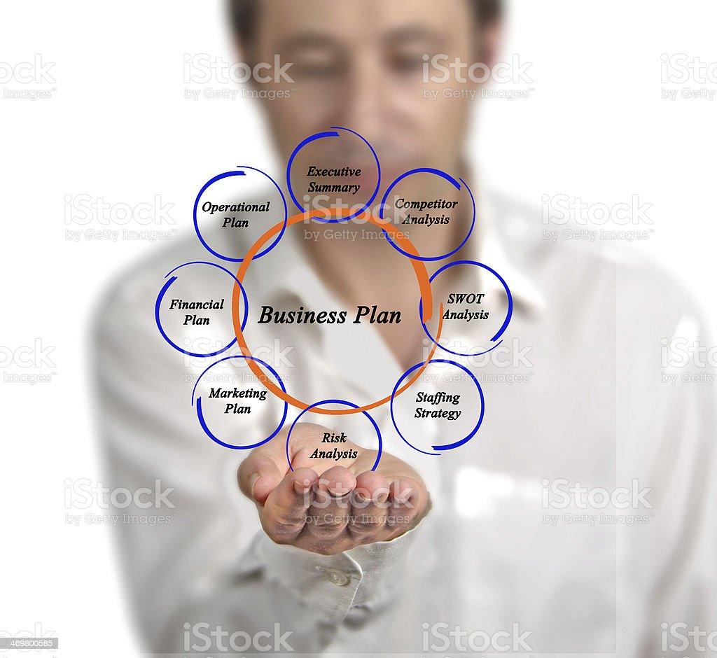 Diagram of business plan stock photo