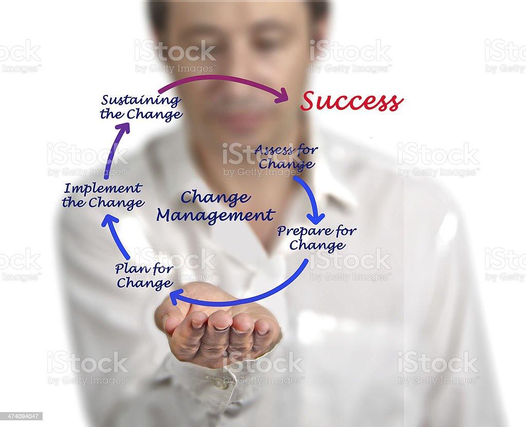 Diagram of change management stock photo