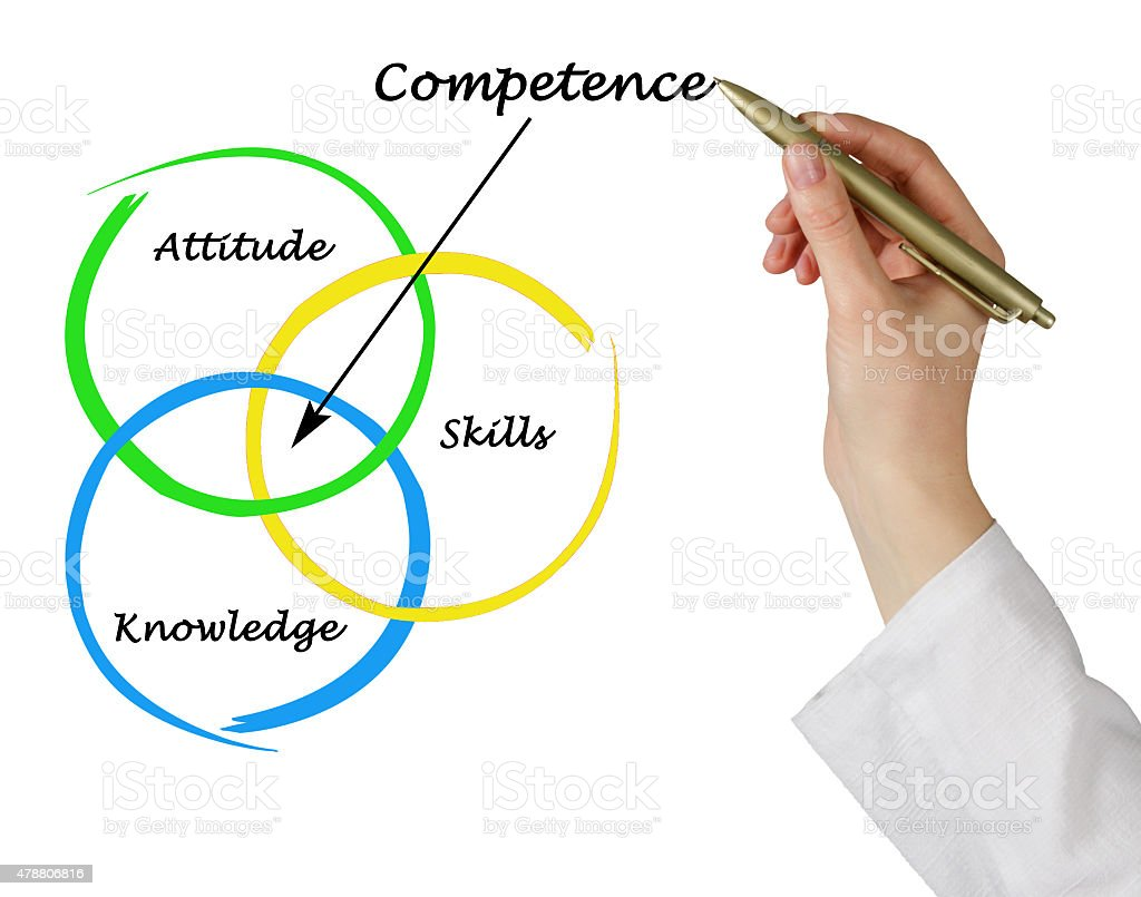 Diagram of competence stock photo