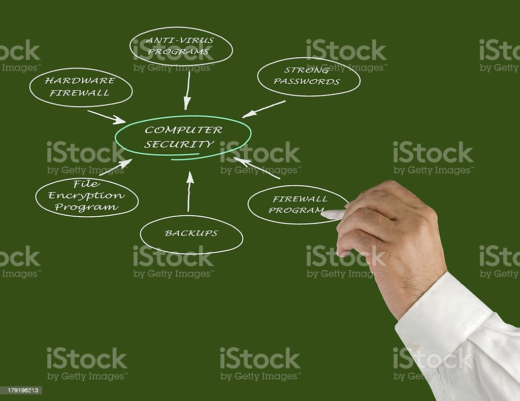 Diagram of computer security royalty-free stock photo