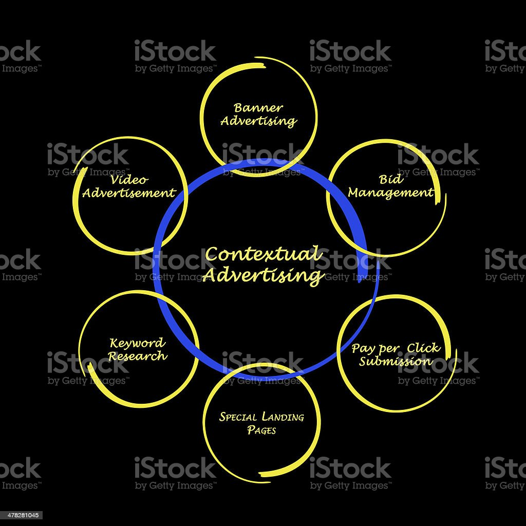 Diagram of contextual advertising royalty-free stock photo