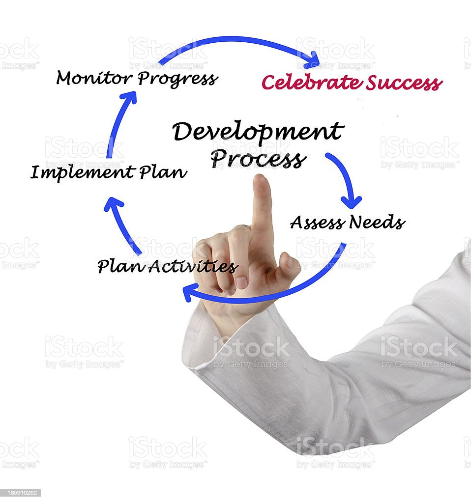 Diagram of development process royalty-free stock photo