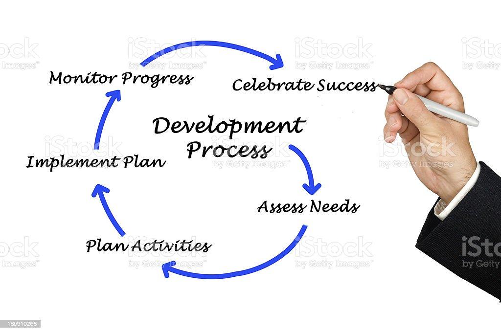 Diagram of development process royalty-free stock photo