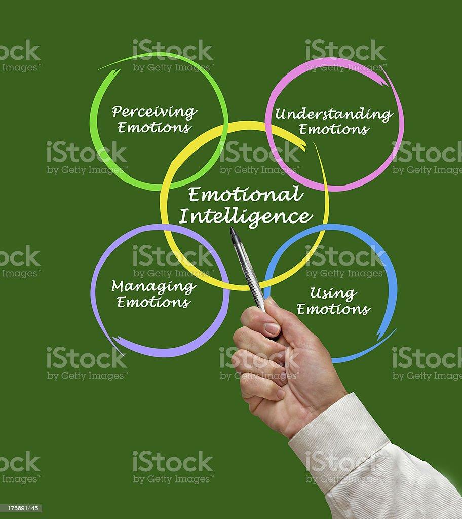 Diagram of emotional intelligence royalty-free stock photo