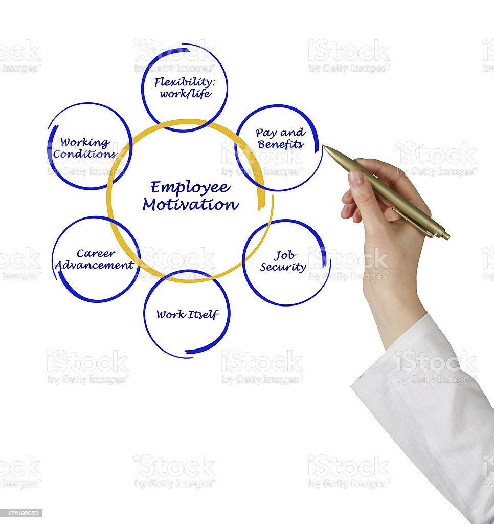 Diagram of employee motivation stock photo
