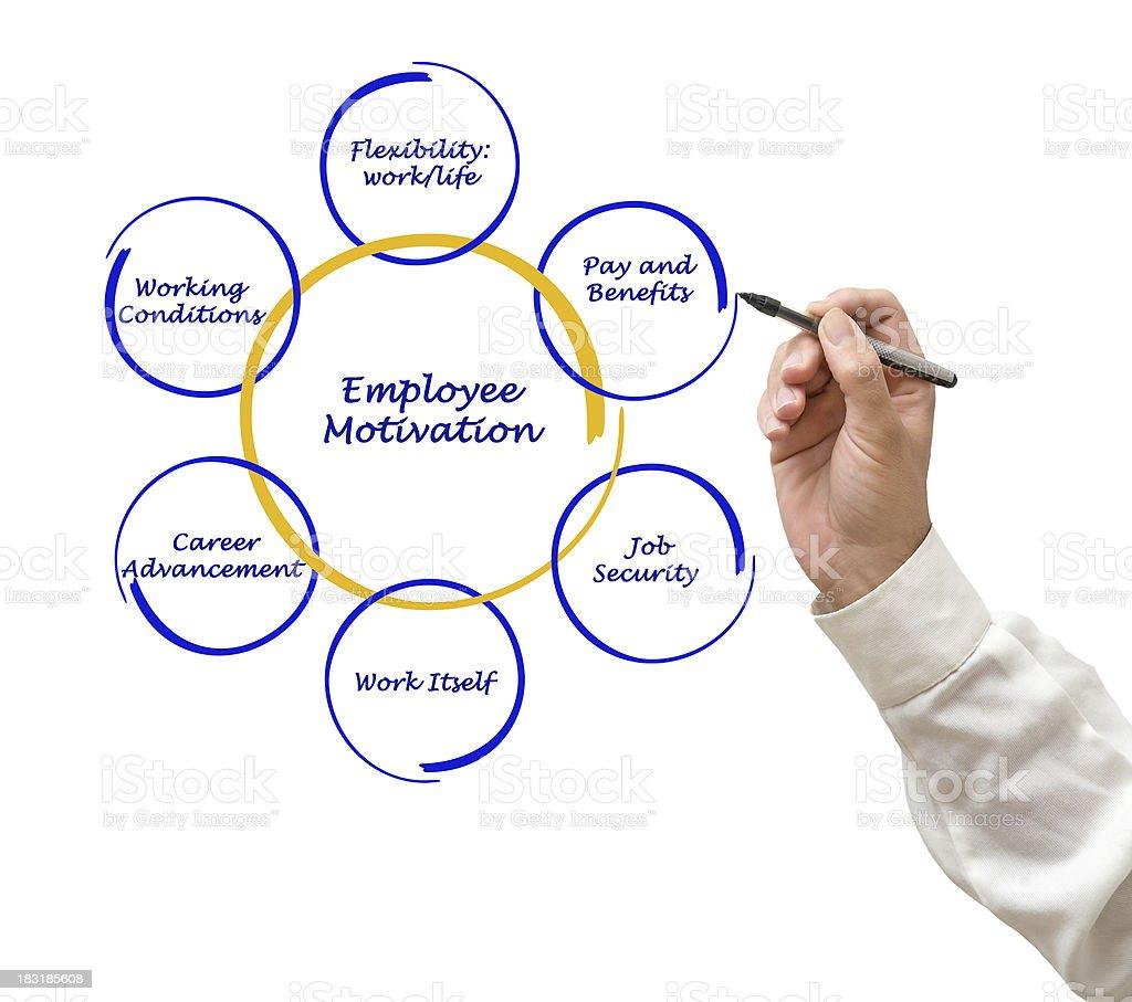 Diagram of employee motivation royalty-free stock photo