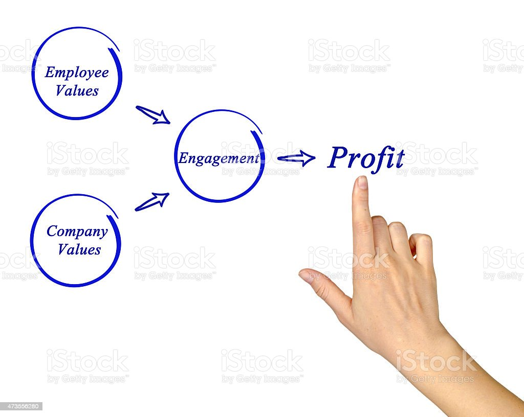 Diagram of getting profit from engagement stock photo