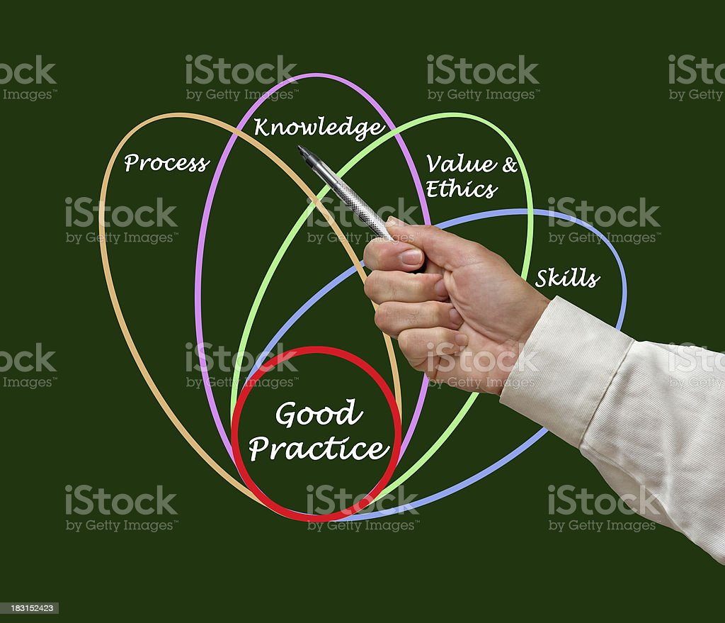 Diagram of good practice royalty-free stock photo