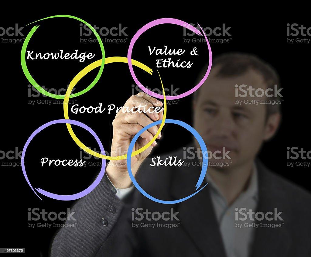 Diagram of good practice stock photo