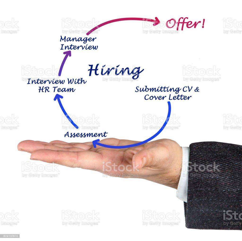 Diagram of Hiring stock photo