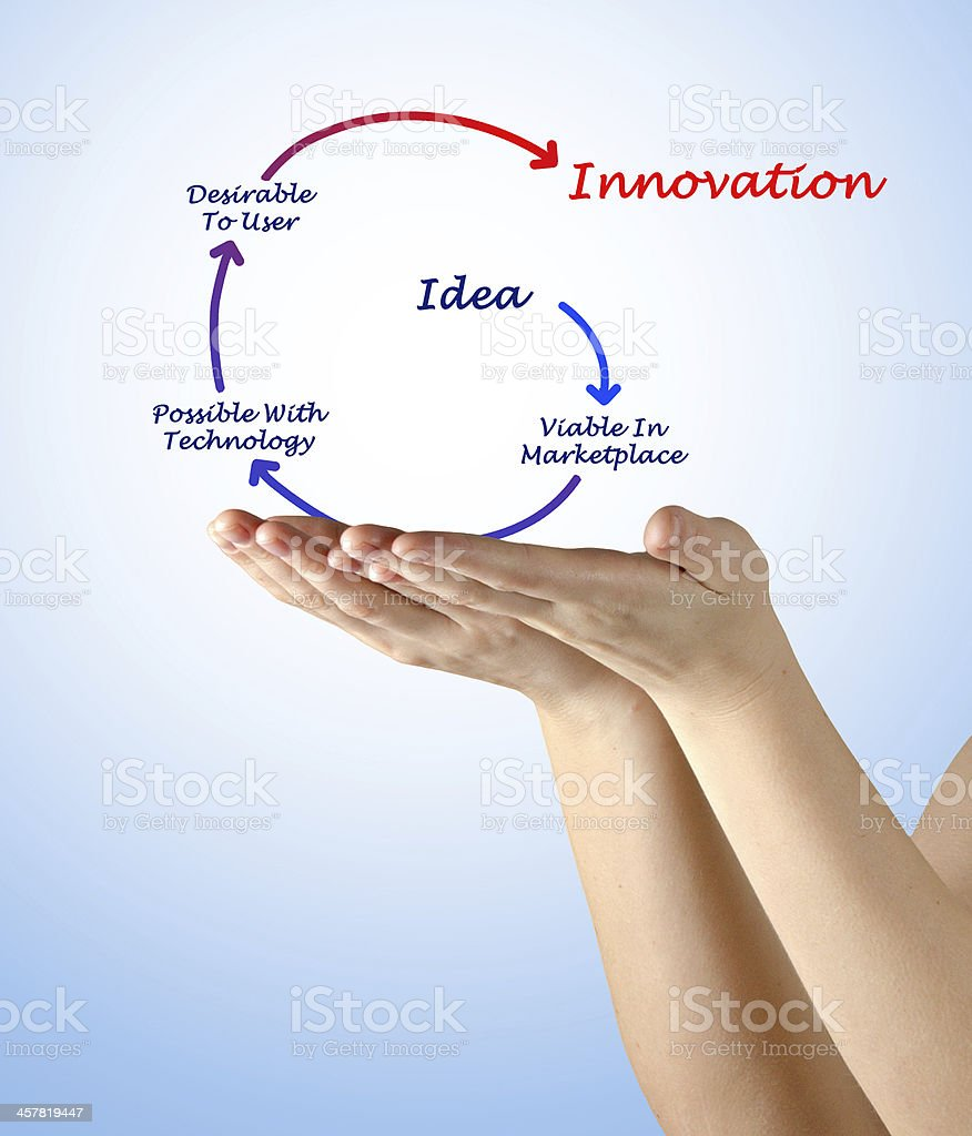 Diagram of innovation royalty-free stock photo