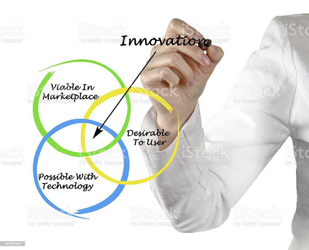 Diagram of innovation royalty-free stock photo