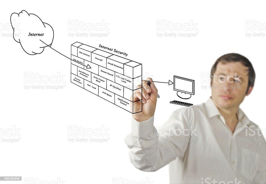 Diagram of internet security stock photo