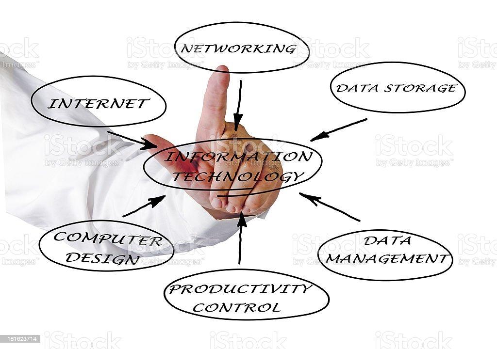 Diagram of IT stock photo